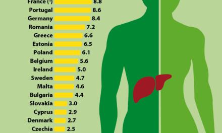 Aproximativ 5.500 de decese cauzate de hepatită în UE