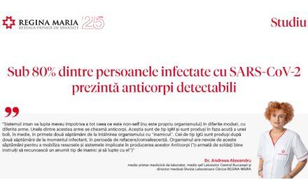 Studiu Regina Maria: Sub 80% dintre persoanele infectate cu SARS-CoV-2 prezintă anticorpi detectabili