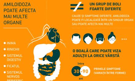 Infografic: Ce este amiloidoza?