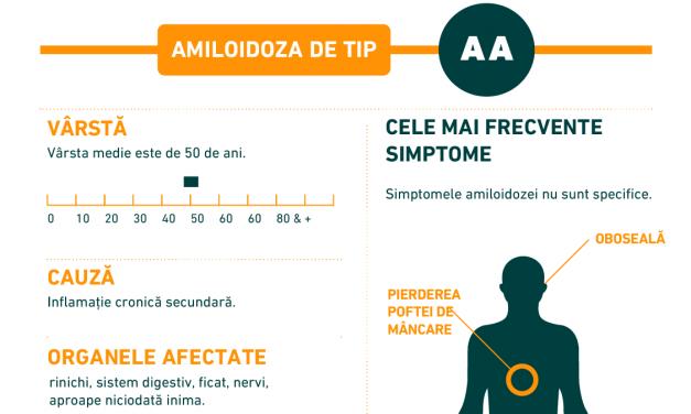 Infografic: Amiloidoza de tip AA